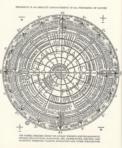 walter-russell-periodic-chart