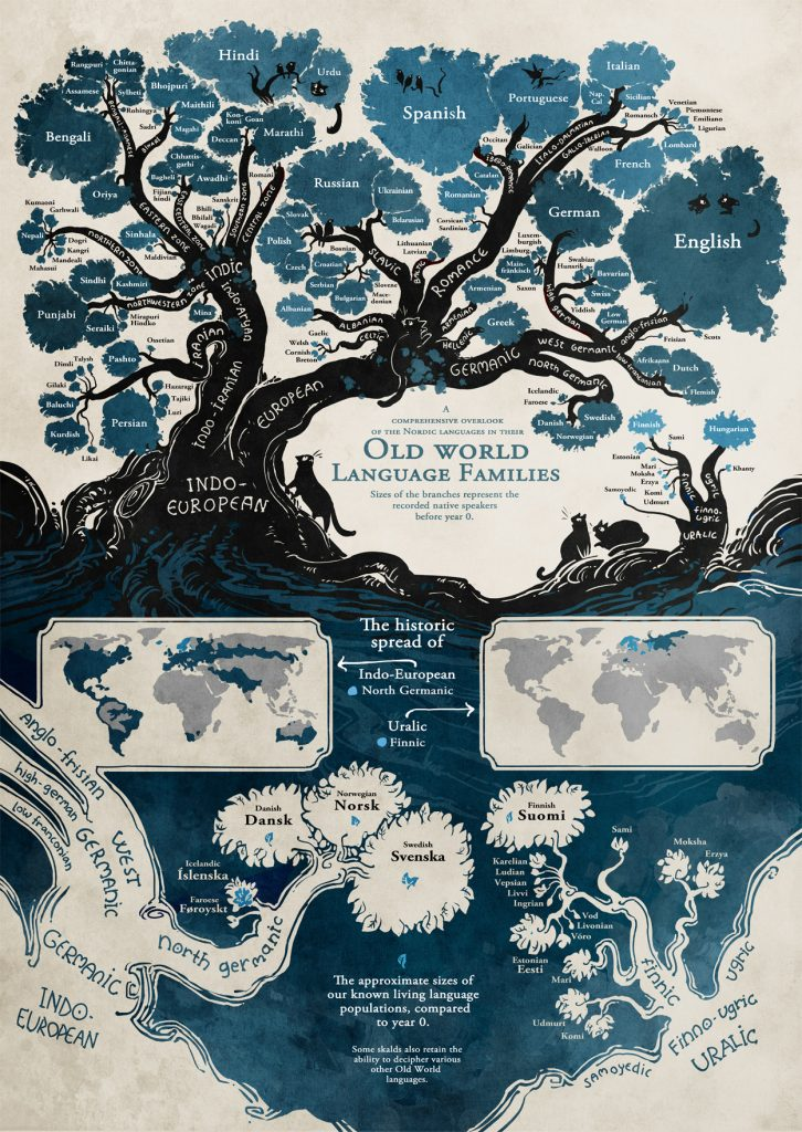 Old World Language Tree
